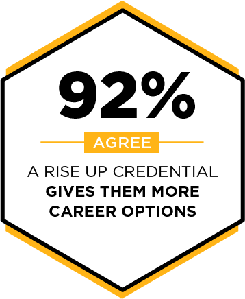 92% agree that a RISE Up credential gives them more career options.