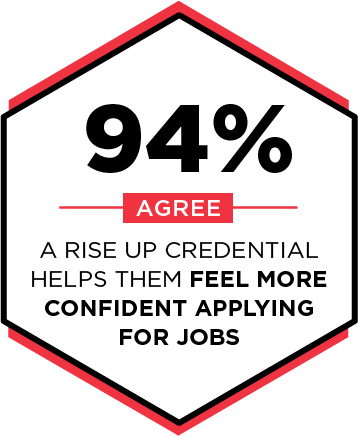 94% agree that a RISE Up credential helps them feel more confident applying for jobs.