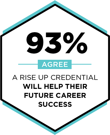 93% agree a RISE Up credential will help their future career success.